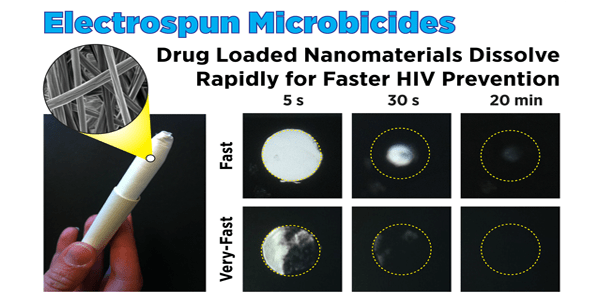 Electrospun Microbicides: Drug loaded nanomaterial dissolve rapidly for faster HIV Prevention