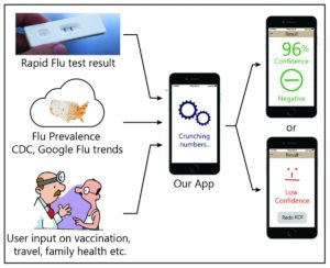 Diagram showing how Rahil's app integrates information from RDTs, infectious disease trends and personal health factors to show confidence of a positive or negative flu diagnosis