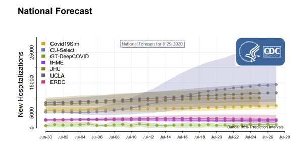 CDC graph hospitalizations forecast