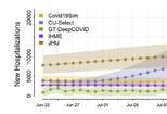 CDC graph COVID models