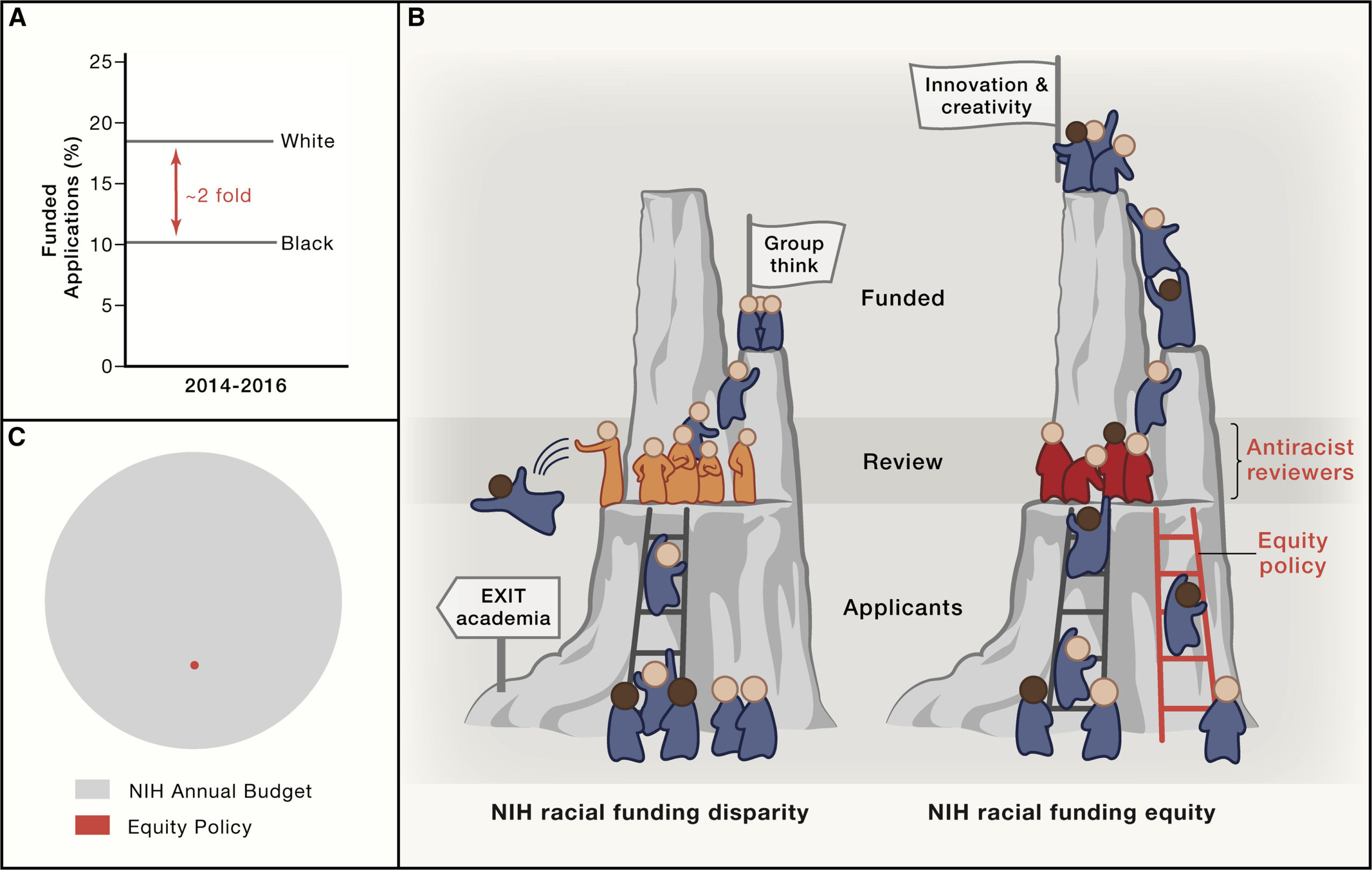 Image of funding disparities from Cell 2021 by Kelly Stevens et al