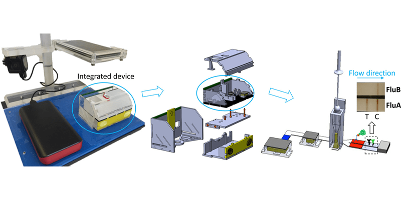 Schematic of a disposable autonomous device for swab-to-result diagnosis of influenza