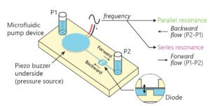 Microfluidic pump device