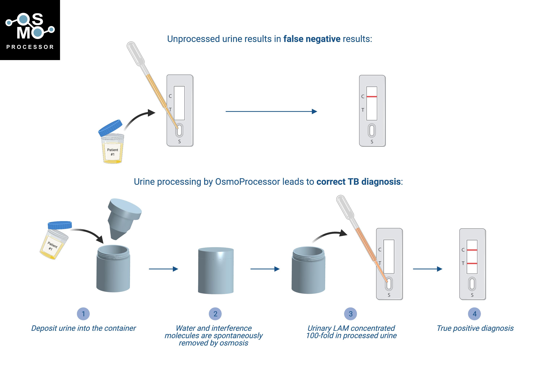 OsmoProcessor device diagram